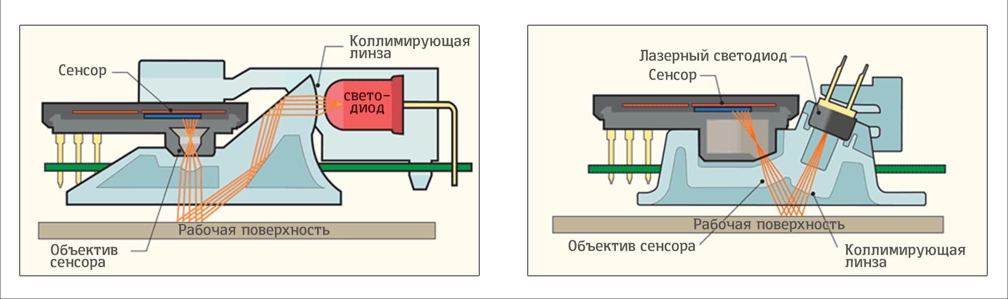 Чем отличается оптическая мышь от лазерной