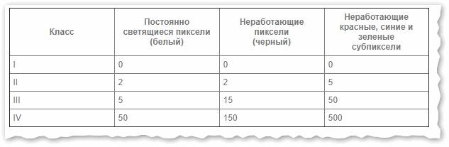 Сколько допускается битых пикселей на мониторе