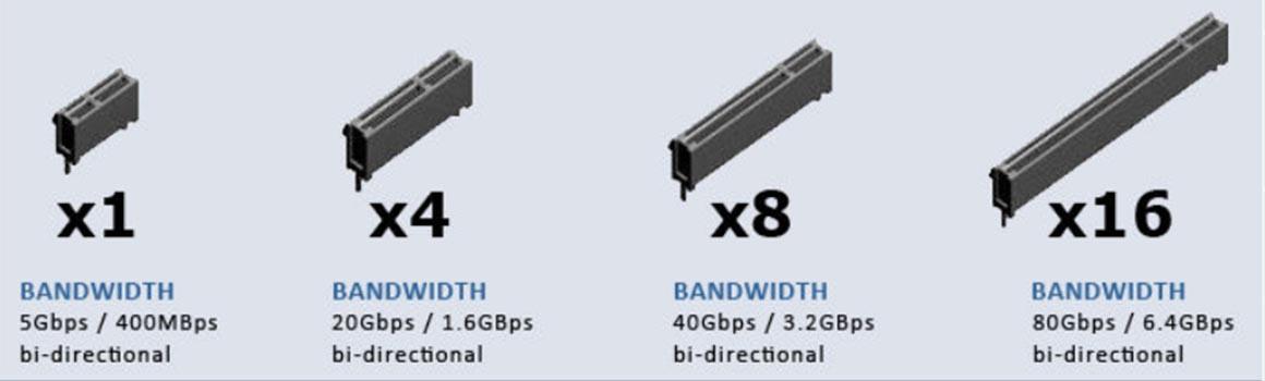 В чем отличия PCI Express x16, x8, x4 и x1