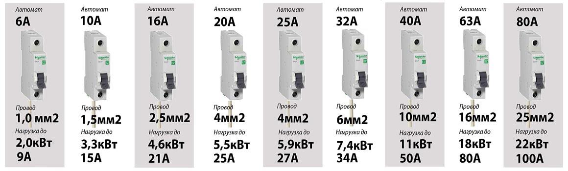 автомат на 16, 25, 32 и 40 Ампер